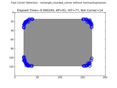 Python OpenCV - Corner Algorithm Analysis